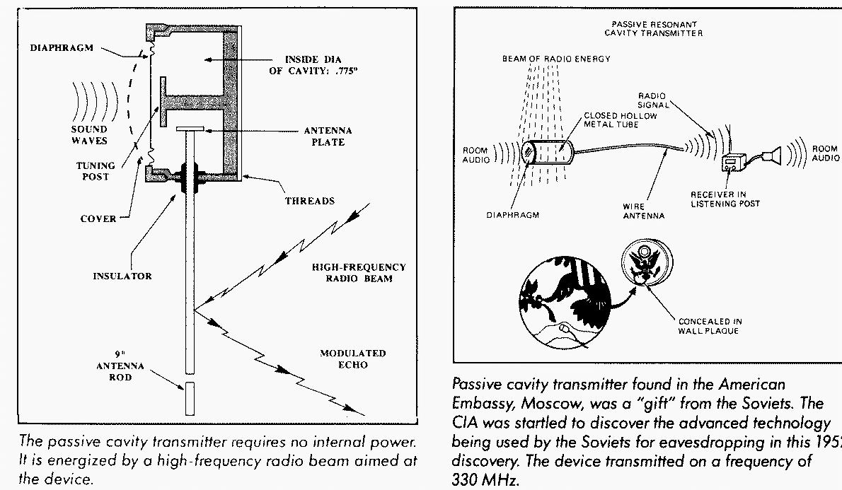 Passive Resonant Cavity Spycatcher Technical Surveillance Devices Gbppr Electromagnetic Pulse Experiments Circuit From H Keith Meltons Cia Special Weapons Equipment