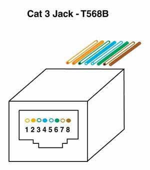wiring cable color scheme jacks usually have punchdowns on the back or can be terminated out punchdowns using special manufacturer s tools or even a cover for the connector
